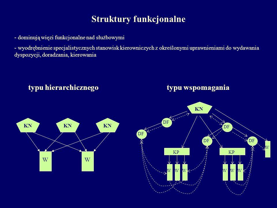 typu hierarchicznego KN WW typu wspomagania DF KN KP W WWWWWW Struktury funkcjonalne - dominują więzi funkcjonalne nad służbowymi - wyodrębnienie spec
