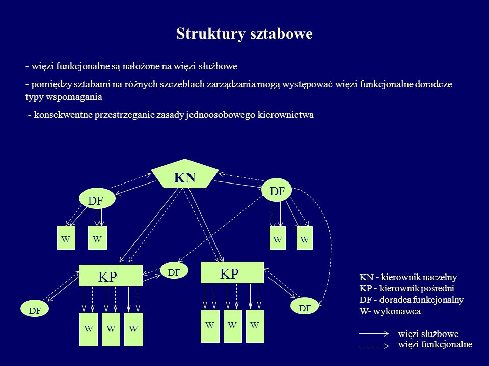 - więzi funkcjonalne są nałożone na więzi służbowe - pomiędzy sztabami na różnych szczeblach zarządzania mogą występować więzi funkcjonalne doradcze t