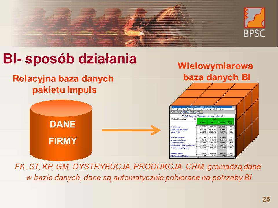 25 BI- sposób działania DANE FIRMY Relacyjna baza danych pakietu Impuls Wielowymiarowa baza danych BI FK, ST, KP, GM, DYSTRYBUCJA, PRODUKCJA, CRM grom
