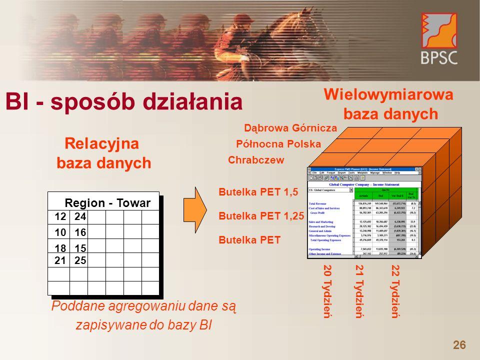 26 BI - sposób działania Północna Polska Butelka PET 1,5 22 Tydzień Dąbrowa Górnicza Chrabczew Butelka PET 1,25 Butelka PET 20 Tydzień21 Tydzień Relac
