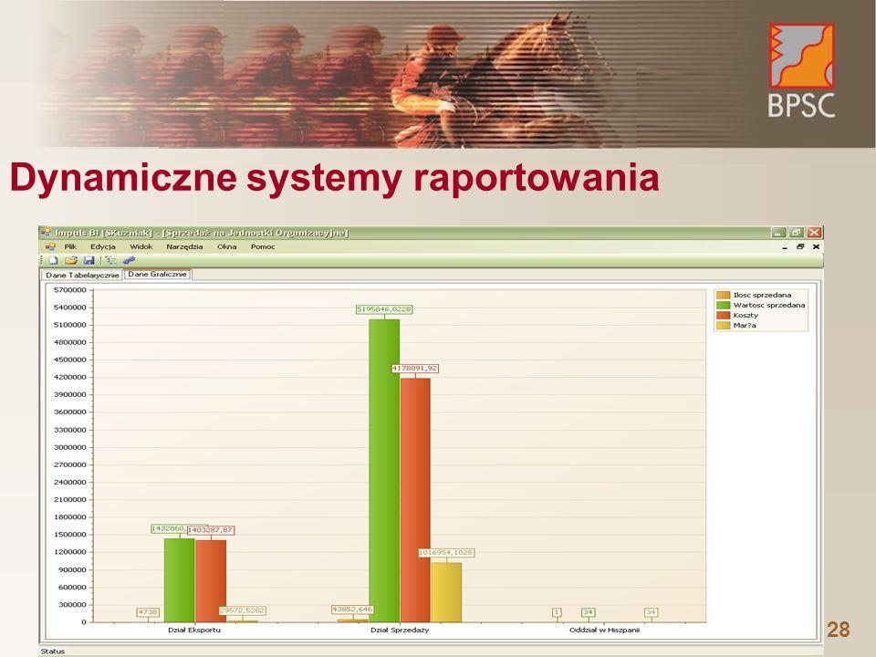 28 Dynamiczne systemy raportowania