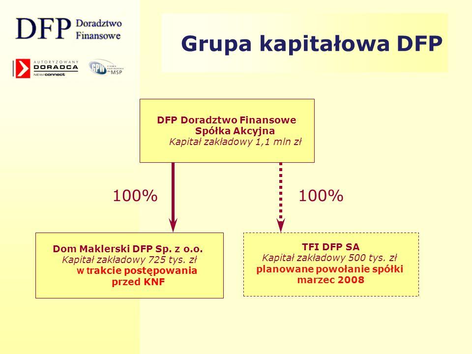 Grupa kapitałowa DFP DFP Doradztwo Finansowe Spółka Akcyjna Kapitał zakładowy 1,1 mln zł Dom Maklerski DFP Sp. z o.o. Kapitał zakładowy 725 tys. zł w