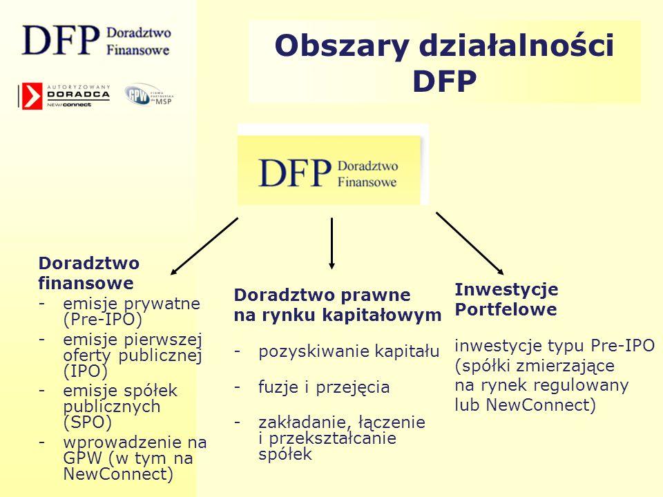 Obszary działalności DFP Doradztwo finansowe -emisje prywatne (Pre-IPO) -emisje pierwszej oferty publicznej (IPO) -emisje spółek publicznych (SPO) - w