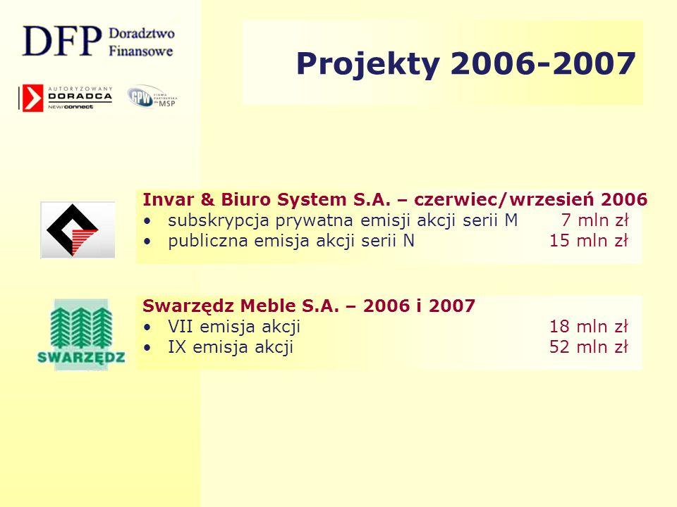 Projekty 2006-2007 Invar & Biuro System S.A. – czerwiec/wrzesień 2006 subskrypcja prywatna emisji akcji serii M 7 mln zł publiczna emisja akcji serii