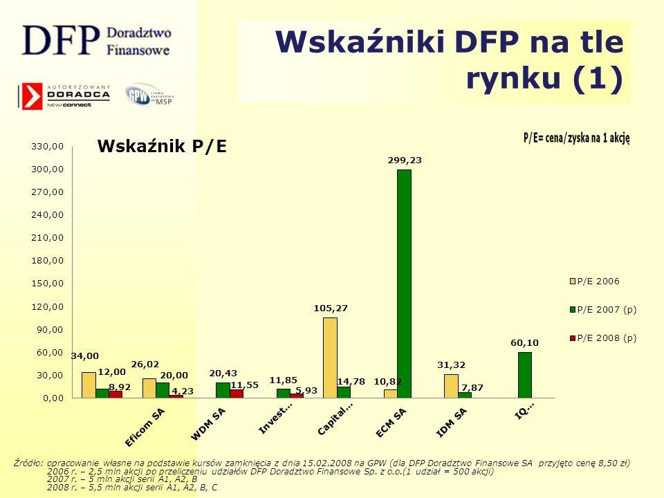 Wskaźniki DFP na tle rynku (1) Źródło: opracowanie własne na podstawie kursów zamknięcia z dnia 15.02.2008 na GPW (dla DFP Doradztwo Finansowe SA przy