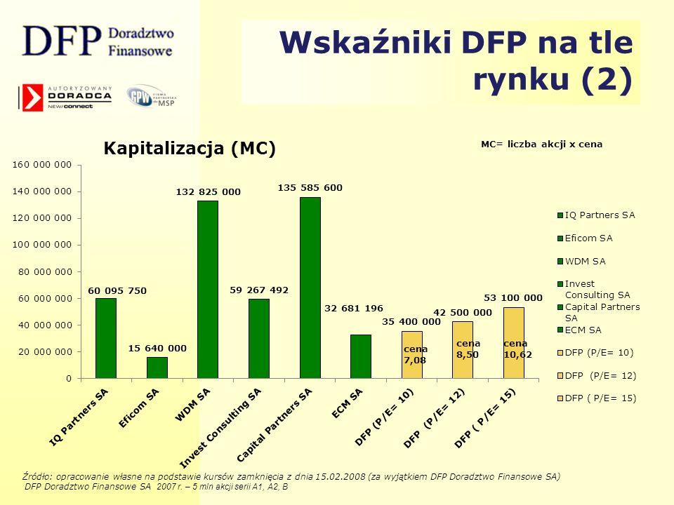 Wskaźniki DFP na tle rynku (2)