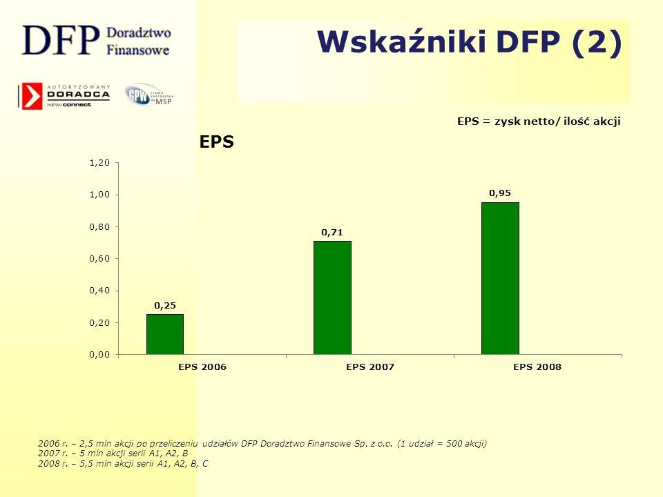 2006 r. – 2,5 mln akcji po przeliczeniu udziałów DFP Doradztwo Finansowe Sp. z o.o. (1 udział = 500 akcji) 2007 r. – 5 mln akcji serii A1, A2, B 2008