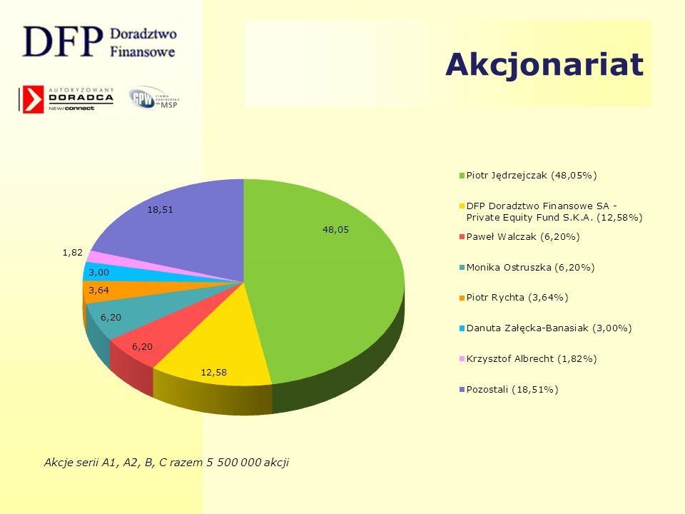 Akcjonariat Akcje serii A1, A2, B, C razem 5 500 000 akcji