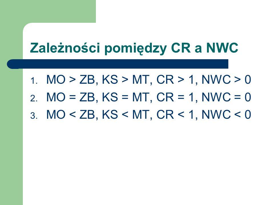 Zależności pomiędzy CR a NWC 1. MO > ZB, KS > MT, CR > 1, NWC > 0 2. MO = ZB, KS = MT, CR = 1, NWC = 0 3. MO < ZB, KS < MT, CR < 1, NWC < 0
