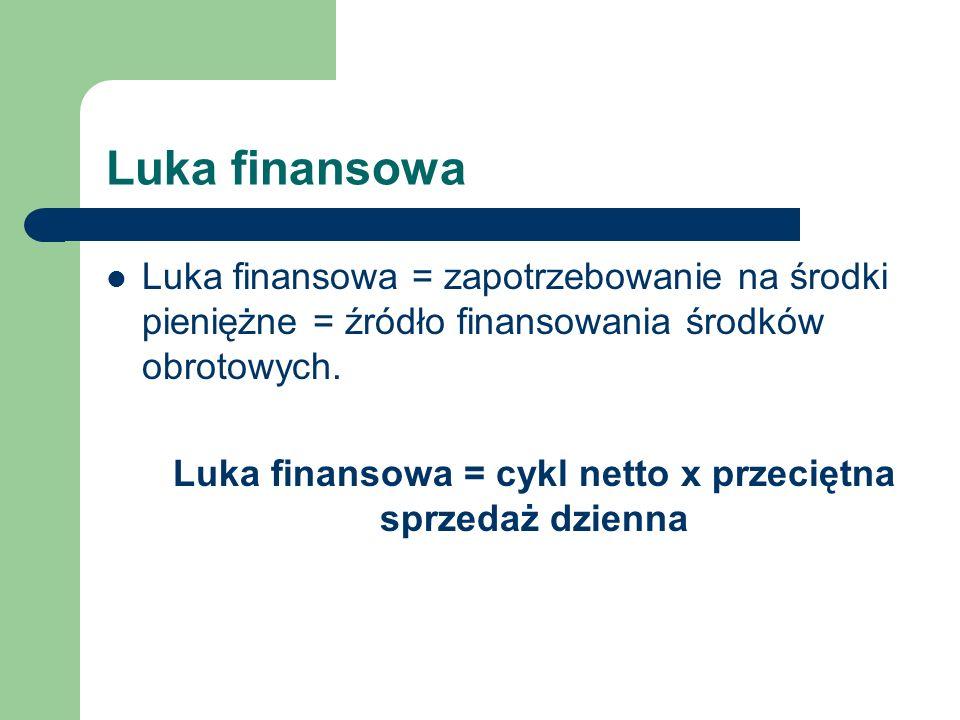 Luka finansowa Luka finansowa = zapotrzebowanie na środki pieniężne = źródło finansowania środków obrotowych. Luka finansowa = cykl netto x przeciętna
