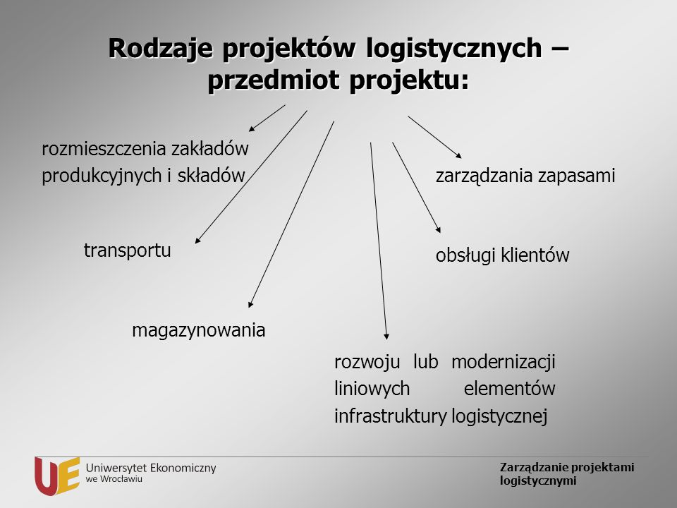 Zarządzanie projektami logistycznymi Rodzaje projektów logistycznych – przedmiot projektu: rozmieszczenia zakładów produkcyjnych i składów transportu