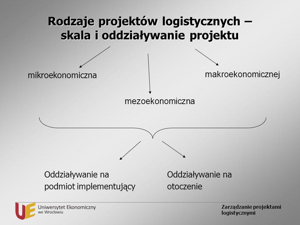 Zarządzanie projektami logistycznymi Rodzaje projektów logistycznych – skala i oddziaływanie projektu mikroekonomiczna mezoekonomiczna makroekonomiczn