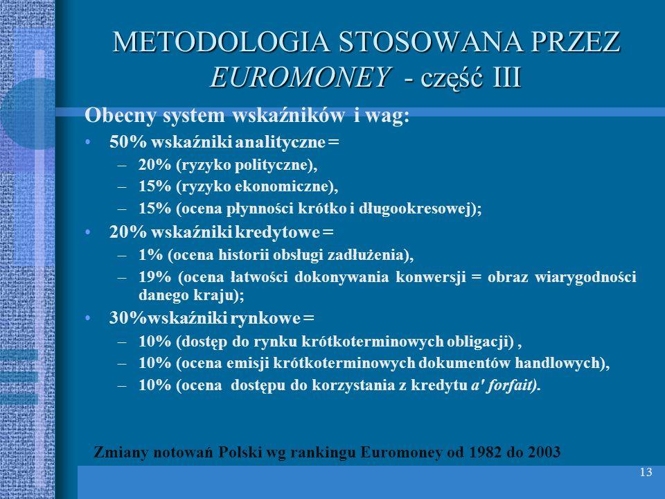 13 METODOLOGIA STOSOWANA PRZEZ EUROMONEY - część III Obecny system wskaźników i wag: 50% wskaźniki analityczne = –20% (ryzyko polityczne), –15% (ryzyk