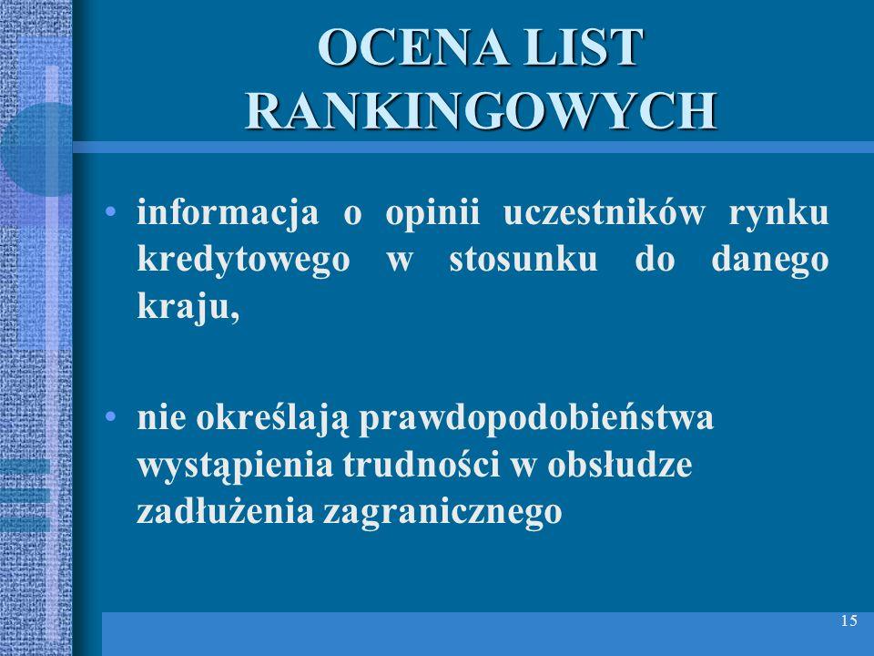 15 OCENA LIST RANKINGOWYCH informacja o opinii uczestników rynku kredytowego w stosunku do danego kraju, nie określają prawdopodobieństwa wystąpienia