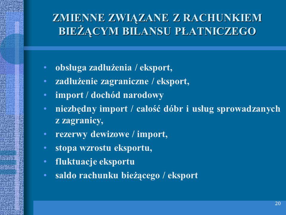20 ZMIENNE ZWIĄZANE Z RACHUNKIEM BIEŻĄCYM BILANSU PŁATNICZEGO obsługa zadłużenia / eksport, zadłużenie zagraniczne / eksport, import / dochód narodowy