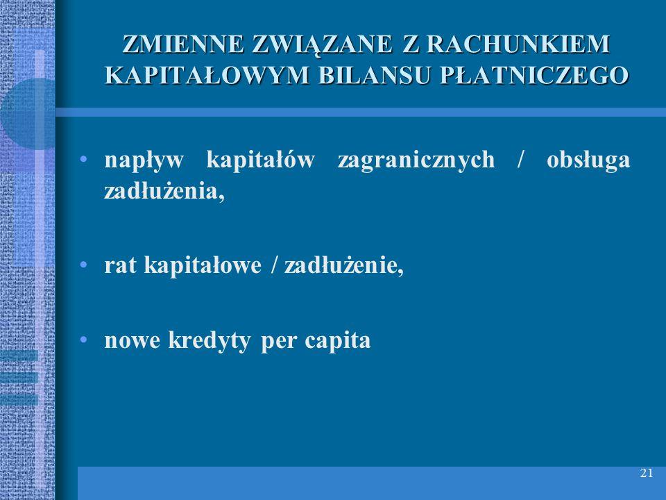 21 ZMIENNE ZWIĄZANE Z RACHUNKIEM KAPITAŁOWYM BILANSU PŁATNICZEGO napływ kapitałów zagranicznych / obsługa zadłużenia, rat kapitałowe / zadłużenie, now
