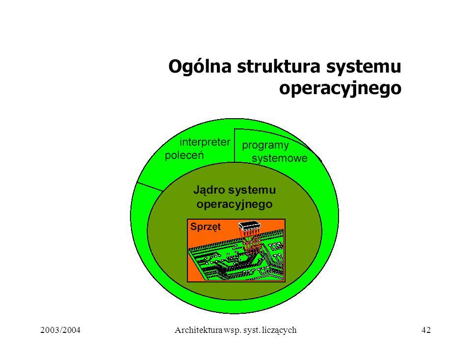 2003/2004Architektura wsp. syst. liczących42