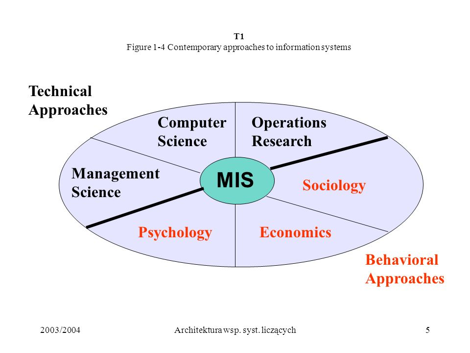 2003/2004Architektura wsp. syst. liczących5 T1 Figure 1-4 Contemporary approaches to information systems Management Science Computer Science Operation