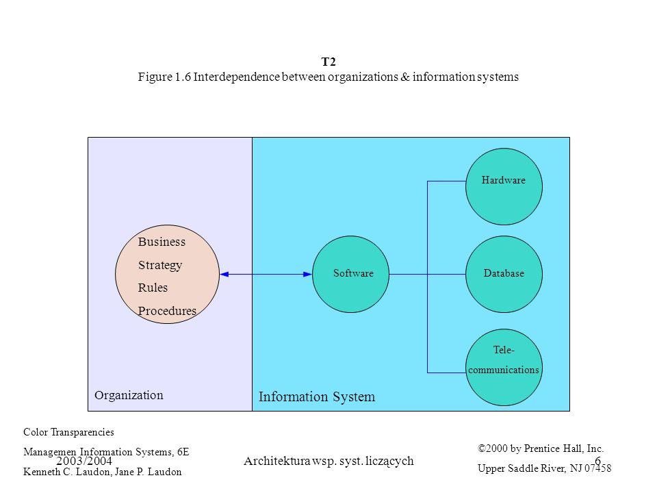 2003/2004Architektura wsp. syst. liczących6 T2 Figure 1.6 Interdependence between organizations & information systems Organization Information System