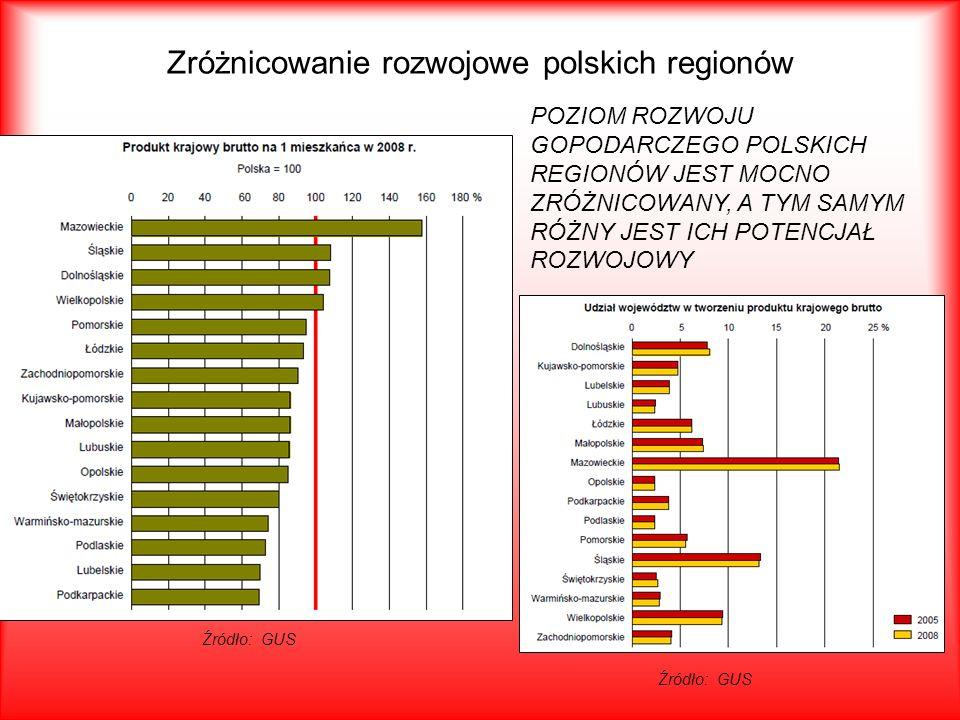 Zróżnicowanie rozwojowe polskich regionów Źródło: GUS POZIOM ROZWOJU GOPODARCZEGO POLSKICH REGIONÓW JEST MOCNO ZRÓŻNICOWANY, A TYM SAMYM RÓŻNY JEST IC