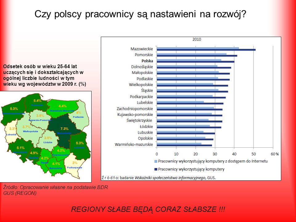 Czy polscy pracownicy są nastawieni na rozwój? REGIONY SŁABE BĘDĄ CORAZ SŁABSZE !!! Odsetek osób w wieku 25-64 lat uczących się i dokształcających w o