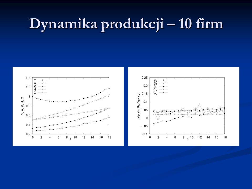 Dynamika produkcji – 10 firm