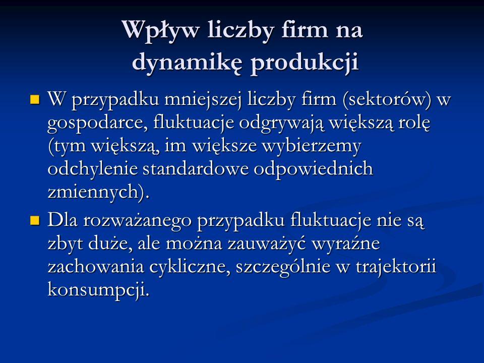 Wpływ liczby firm na dynamikę produkcji W przypadku mniejszej liczby firm (sektorów) w gospodarce, fluktuacje odgrywają większą rolę (tym większą, im