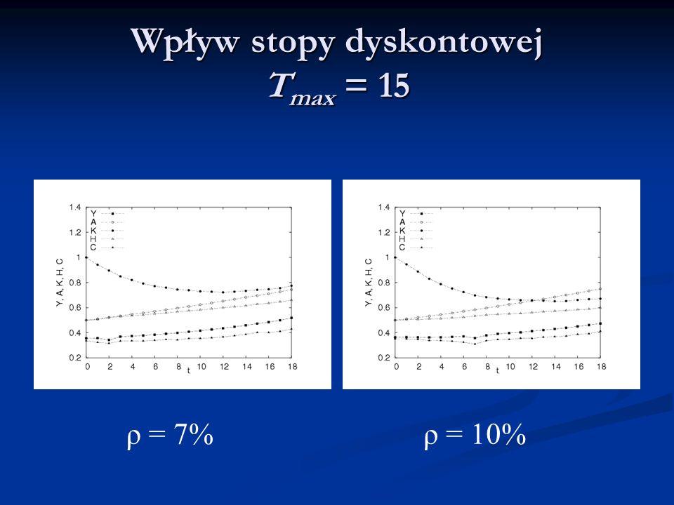 Wpływ stopy dyskontowej T max = 15 ρ = 7%ρ = 10%