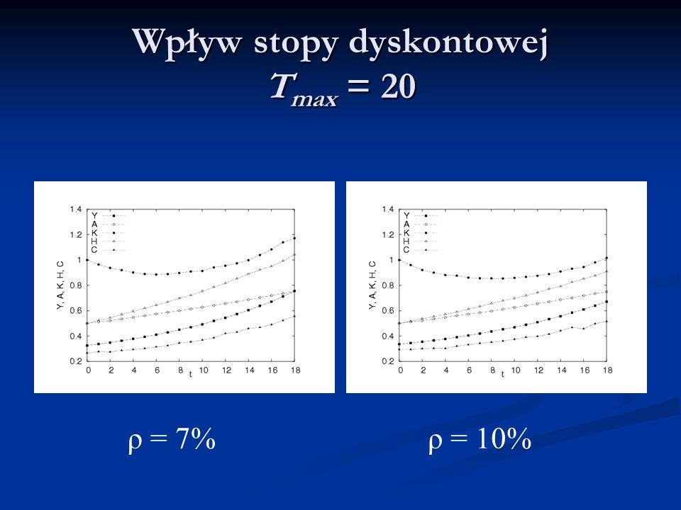 Wpływ stopy dyskontowej T max = 20 ρ = 7%ρ = 10%