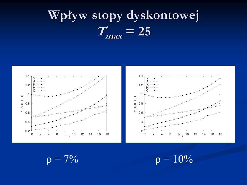 Wpływ stopy dyskontowej T max = 25 ρ = 10%ρ = 7%
