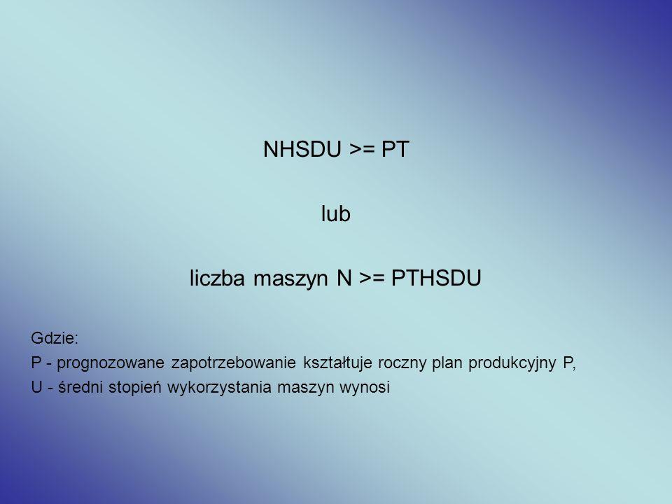 NHSDU >= PT lub liczba maszyn N >= PTHSDU Gdzie: P - prognozowane zapotrzebowanie kształtuje roczny plan produkcyjny P, U - średni stopień wykorzysta