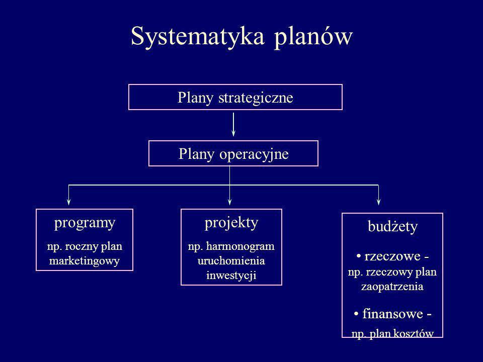 Systematyka planów programy np. roczny plan marketingowy projekty np. harmonogram uruchomienia inwestycji budżety rzeczowe - np. rzeczowy plan zaopatr