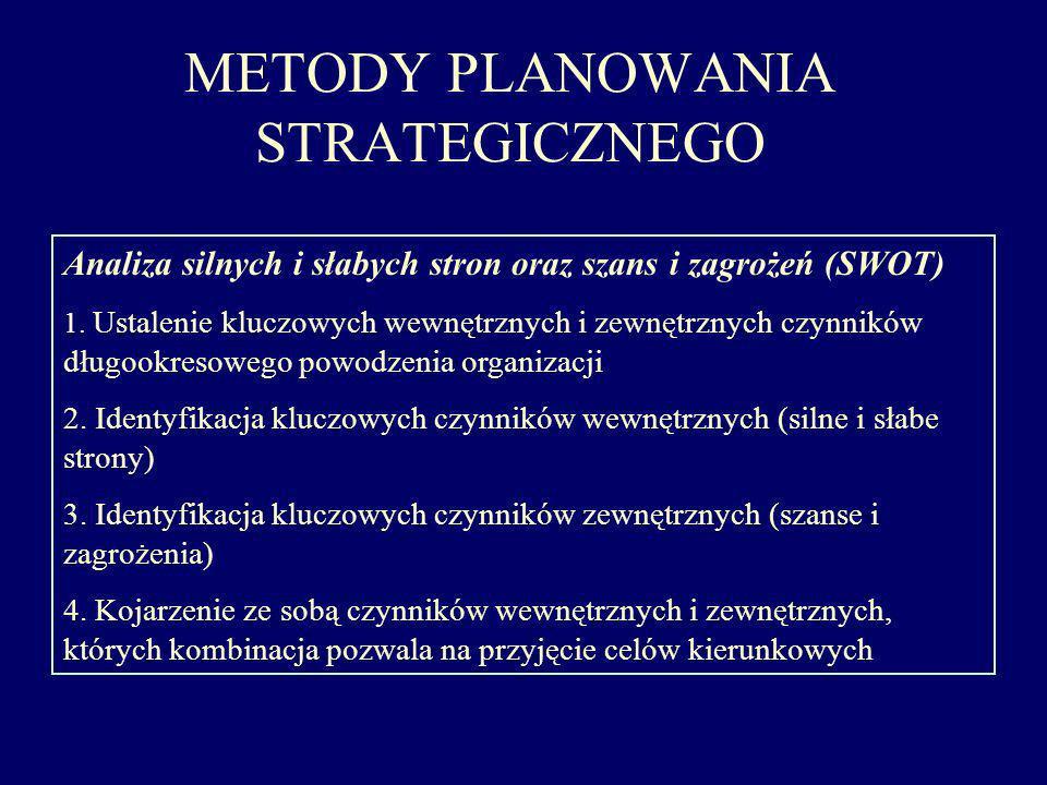 METODY PLANOWANIA STRATEGICZNEGO Analiza silnych i słabych stron oraz szans i zagrożeń (SWOT) 1. Ustalenie kluczowych wewnętrznych i zewnętrznych czyn