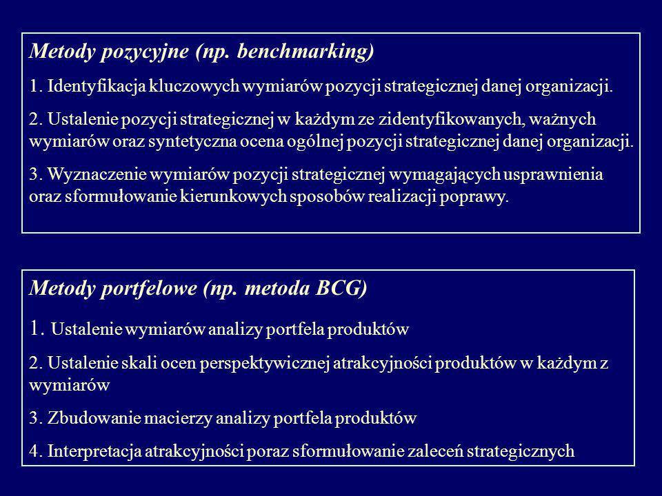 Metody pozycyjne (np. benchmarking) 1. Identyfikacja kluczowych wymiarów pozycji strategicznej danej organizacji. 2. Ustalenie pozycji strategicznej w