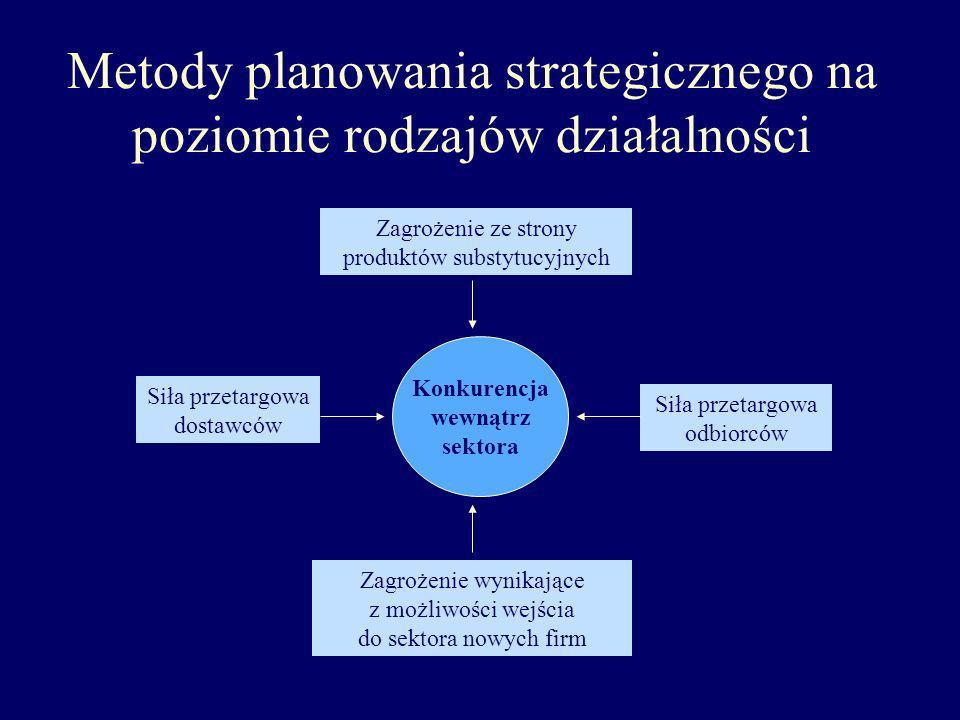 Metody planowania strategicznego na poziomie rodzajów działalności Konkurencja wewnątrz sektora Siła przetargowa dostawców Siła przetargowa odbiorców
