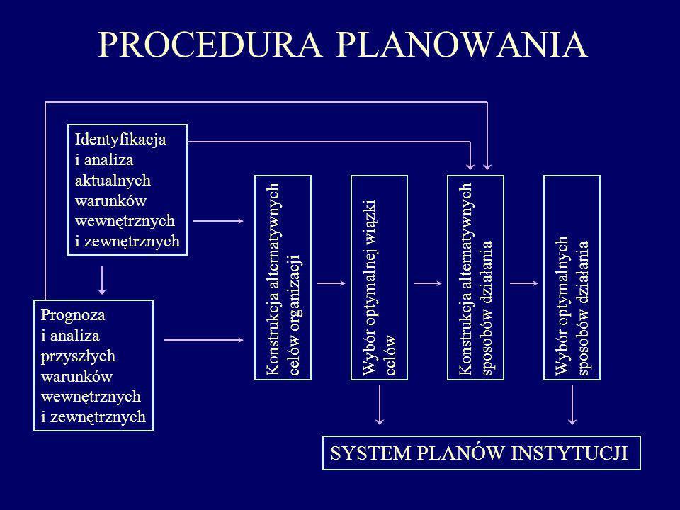 PROCEDURA PLANOWANIA Identyfikacja i analiza aktualnych warunków wewnętrznych i zewnętrznych Prognoza i analiza przyszłych warunków wewnętrznych i zew
