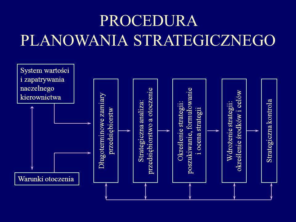 TYPY PLANÓW STRATEGICZNYCH Strategie całościowe - decyzja o dziedzinach działalności instytucji poziom instytucji Strategie funkcjonalne - decyzja sposobie wspierania strategii rodzajów działalności na poziomie funkcjonalnym poziom funkcjonalny marketing BiR produkcja sprzedaż finanse kadry Strategie rodzajów działalności - decyzja o sposobach dążenia do konkurencyjności w poszczególnych dziedzinach poziom rodzajów działalności branża Abranża Bbranża Cbranża D