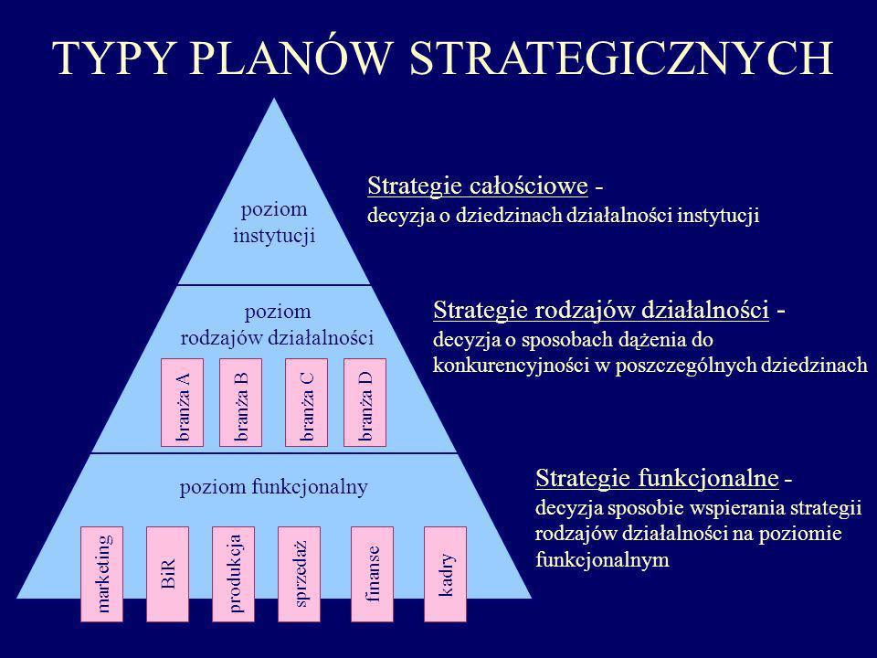 TYPY PLANÓW STRATEGICZNYCH Strategie całościowe - decyzja o dziedzinach działalności instytucji poziom instytucji Strategie funkcjonalne - decyzja spo