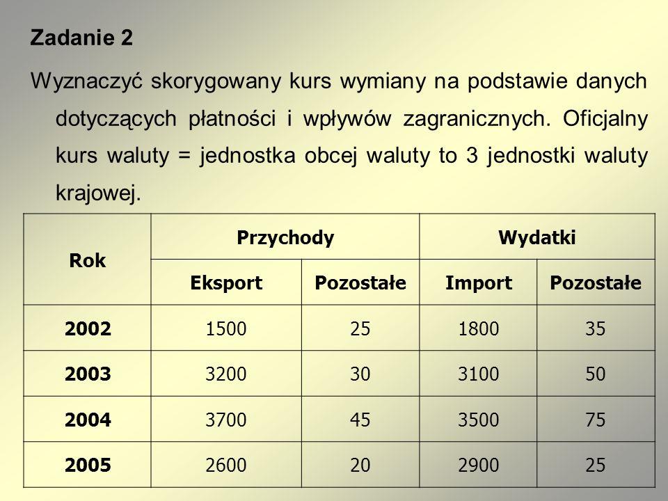 Zadanie 2 Wyznaczyć skorygowany kurs wymiany na podstawie danych dotyczących płatności i wpływów zagranicznych. Oficjalny kurs waluty = jednostka obce