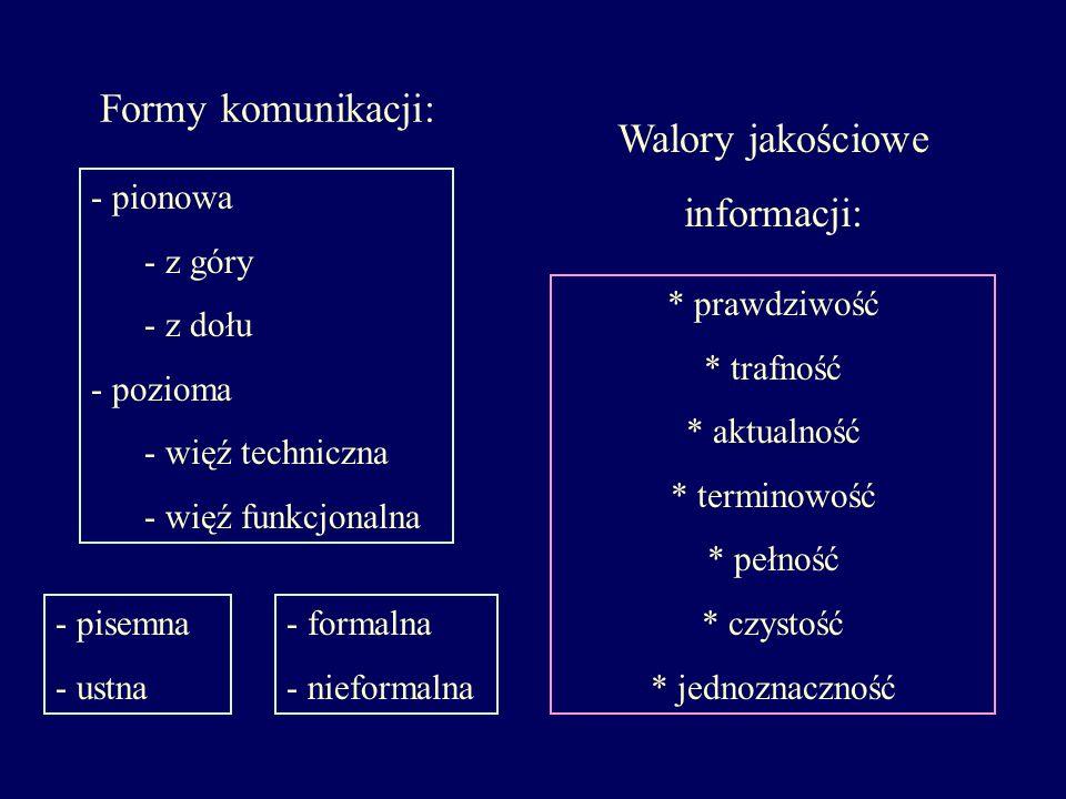 Formy komunikacji: - pionowa - z góry - z dołu - pozioma - więź techniczna - więź funkcjonalna - pisemna - ustna - formalna - nieformalna * prawdziwoś