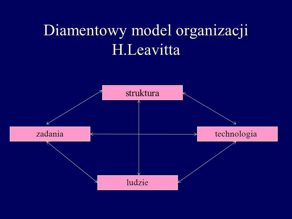 Diamentowy model organizacji H.Leavitta struktura zadaniatechnologia ludzie