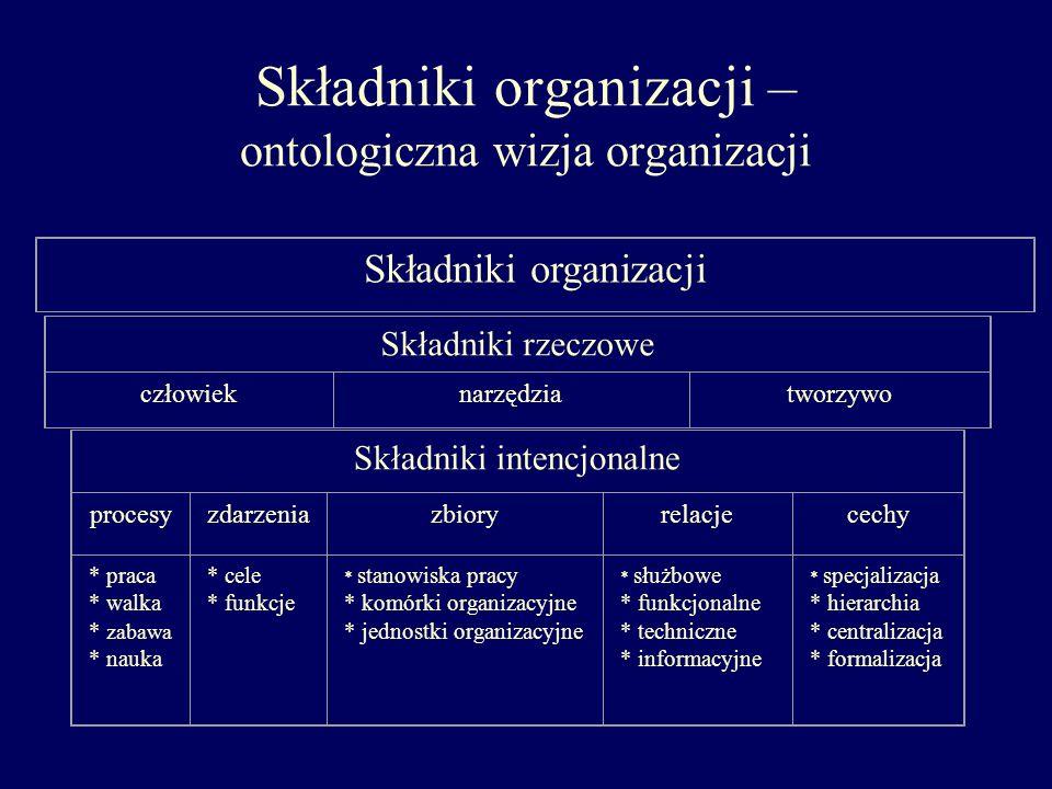 Składniki organizacji – ontologiczna wizja organizacji Składniki intencjonalne procesyzdarzeniazbioryrelacjecechy * praca * walka * zabawa * nauka * c