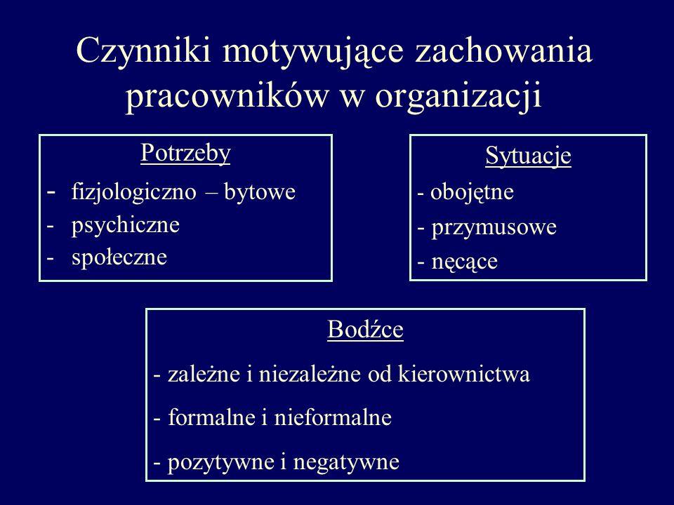 Czynniki motywujące zachowania pracowników w organizacji Potrzeby - fizjologiczno – bytowe -psychiczne -społeczne Bodźce - zależne i niezależne od kie