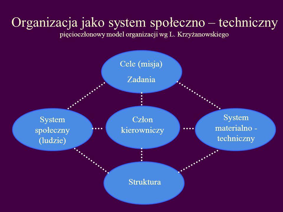 Pojęcie organizacji pewien rodzaj całości ze względu na stosunek do niej je własnych elementów, a mianowicie taka całość, które wszystkie składniki przyczyniają się do powodzenia całości T.Kotarbiński wewnętrznie zintegrowana całość złożona z 4 podstawowych elementów: celów, ludzi, wyposażenia materialno-technicznego, formalnej struktury H.Leavittem Cechy organizacji - celowość istnienia - rozmyślny charakter - złożoność i skomplikowanie - uleganie wpływom z otoczenia