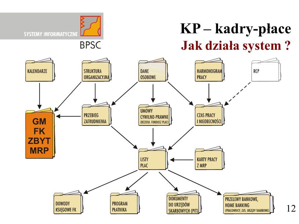 12 KP – kadry-płace Jak działa system ?