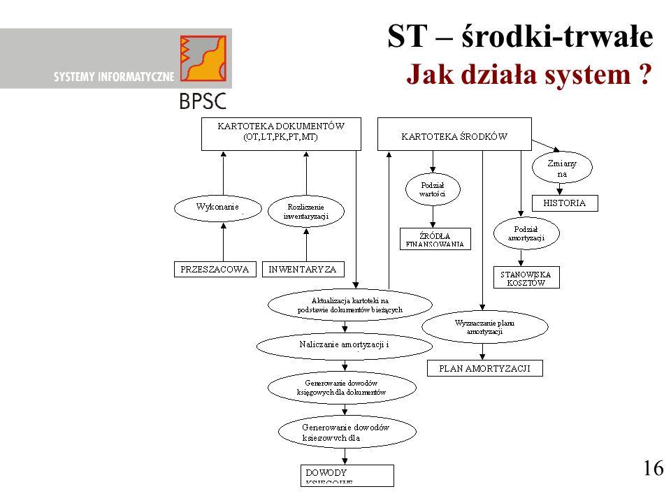 16 ST – środki-trwałe Jak działa system ?