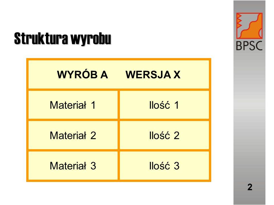 Struktura wyrobu 2 Ilość 3Materiał 3 Ilość 2Materiał 2 Ilość 1Materiał 1 WYRÓB A WERSJA X