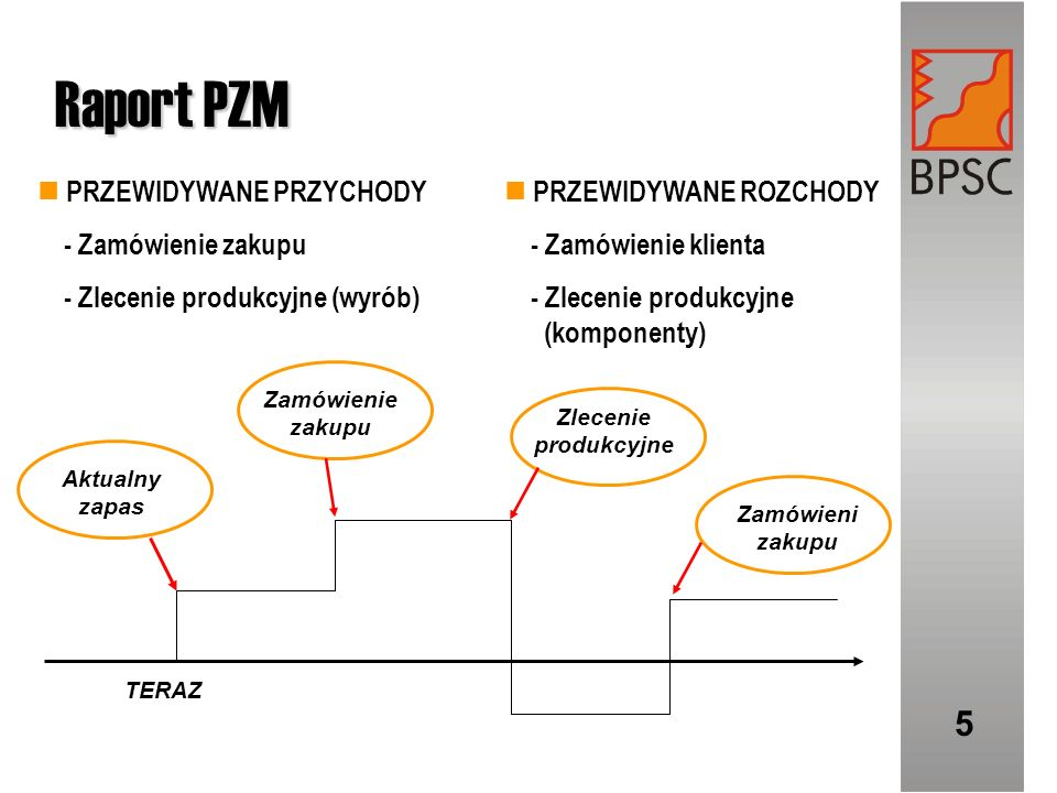 Raport PZM 5 PRZEWIDYWANE PRZYCHODY - Zamówienie zakupu - Zlecenie produkcyjne (wyrób) PRZEWIDYWANE ROZCHODY - Zamówienie klienta - Zlecenie produkcyj