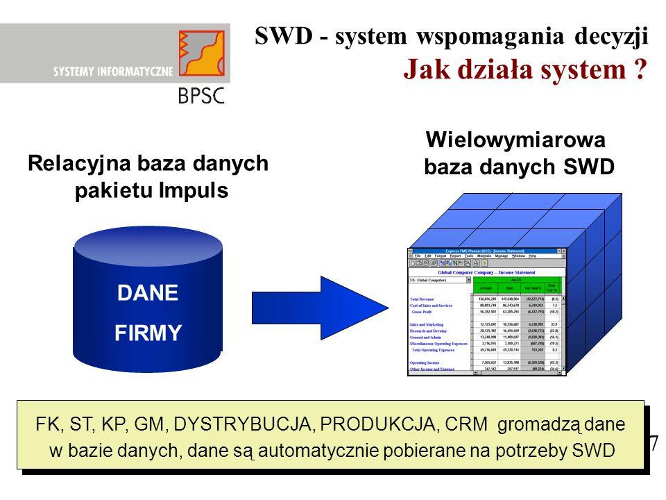 SWD - system wspomagania decyzji Jak działa system ? 37 Relacyjna baza danych pakietu Impuls Wielowymiarowa baza danych SWD 21 18 10 12 15 24 16 25 DA