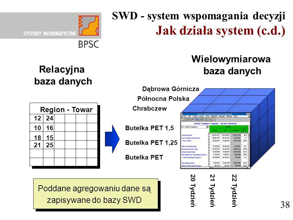 38 Północna Polska Butelka PET 1,5 22 Tydzień Dąbrowa Górnicza Chrabczew Butelka PET 1,25 Butelka PET 20 Tydzień21 Tydzień Region - Towar 21 18 10 12